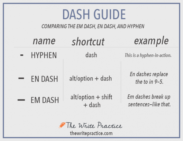 Types of Dashes: Em Dash vs En Dash vs Hypen