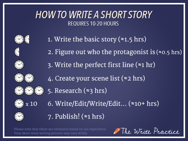 How to Write a Short Story Infographic