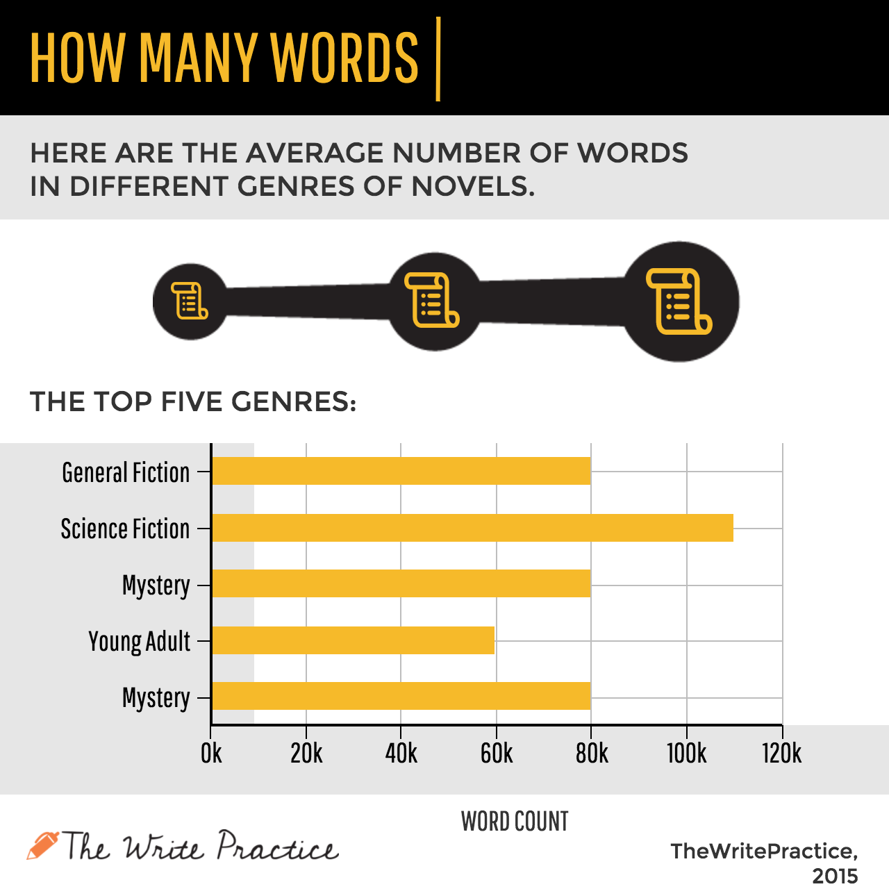 How Many Words in a Novel [infographic]