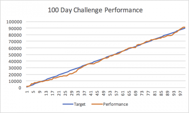 100 Day Book Challenge Performance
