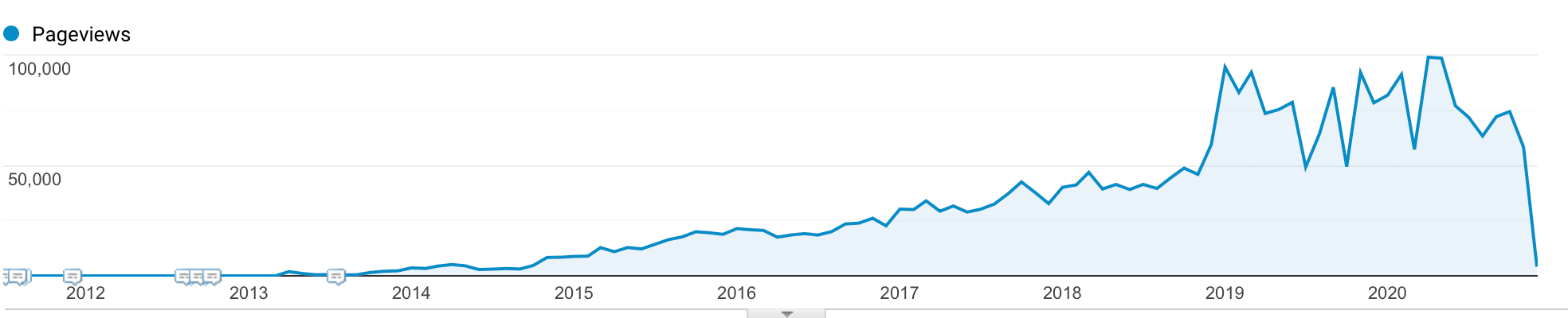 Blog Post Template SEO Growth