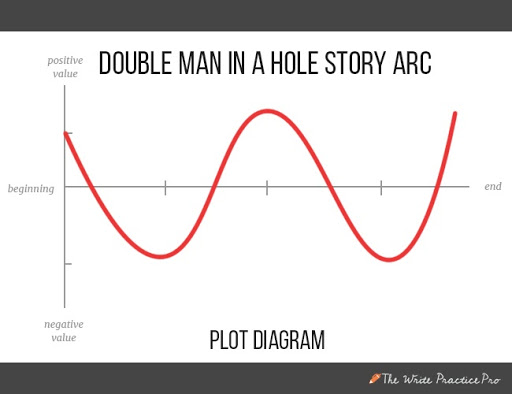 Double man in a hole plot diagram