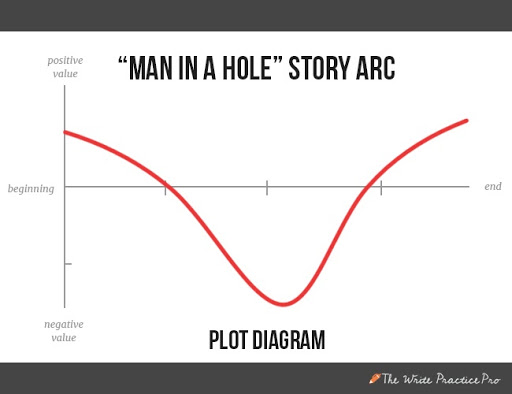 Man in a hole plot diagram