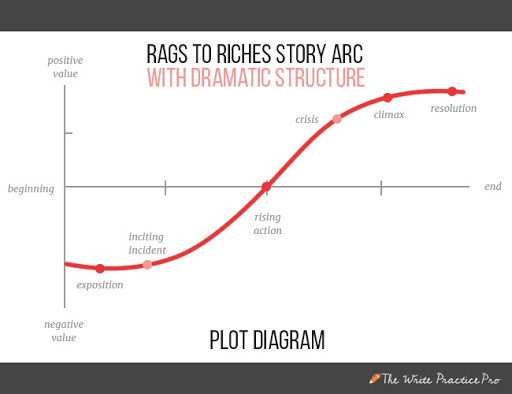 Rags to riches dramatic structure