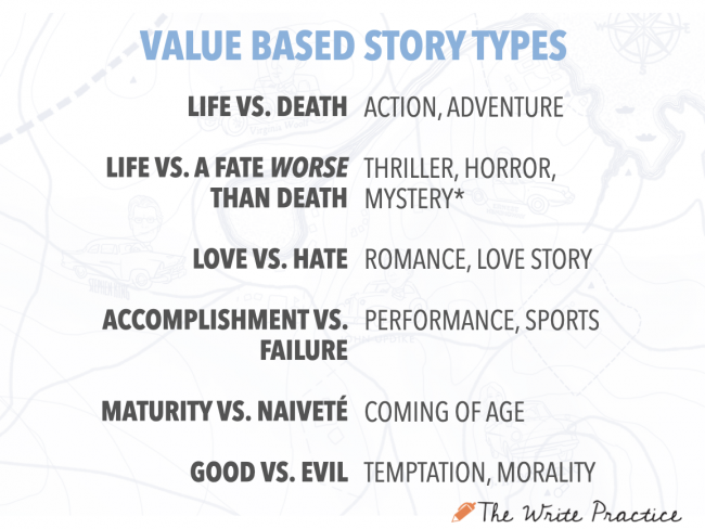 Types of Stories with Values